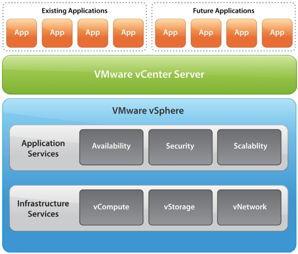 vmwarecenter